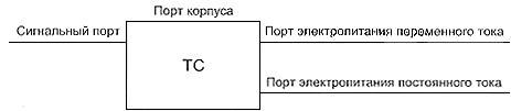 ГОСТ Р 51317.6.2-2007 (МЭК 61000-6-2:2005) Совместимость технических средств электромагнитная. Устойчивость к электромагнитным помехам технических средств, применяемых в промышленных зонах. Требования и методы испытаний